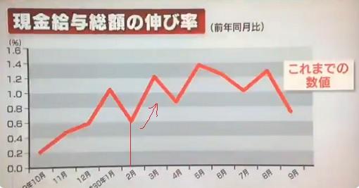 임금통계조작 일본 근로통계 조작으로 고용, 산재보험 2천만명에 과소지급
