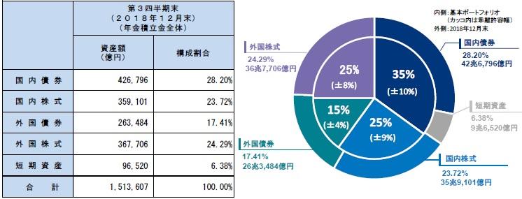 GPIF자산운용 일본 후생연금펀드 운용 실적, 역대 최대 14조엔 넘는 손실