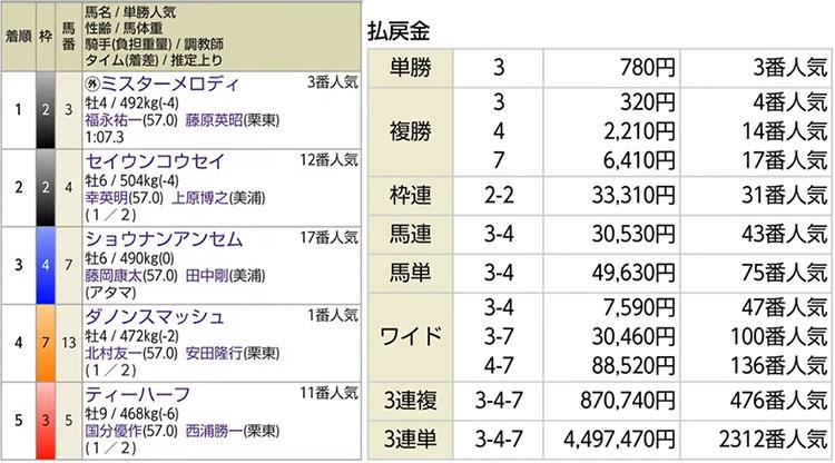 경마결과 일본경마 최강 스프린터는? 다카마츠기념 449만엔 초고배당