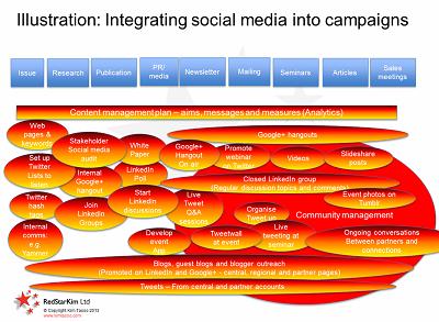 Social media integration into campaigns Sep 2013