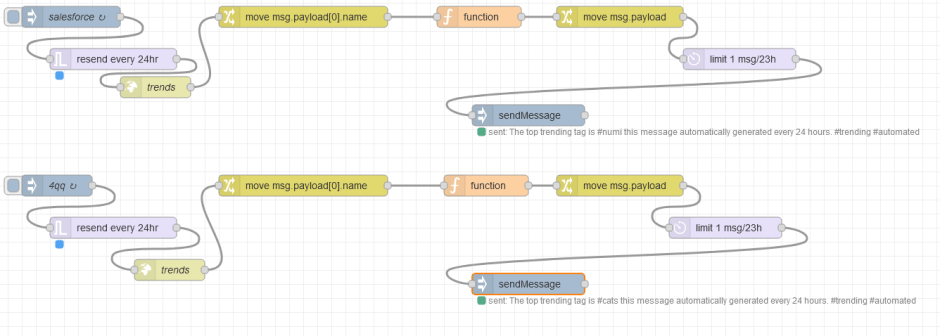My Node-RED flow to pull the trending topics from the Mastodon API and publish a toot for social discoverability