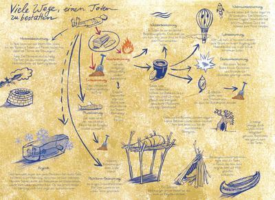 Beerdigungsrituale im Kinderbuch: Mumifizierung, Erdbestattung, Luftbestattung, Himmelsbestattung