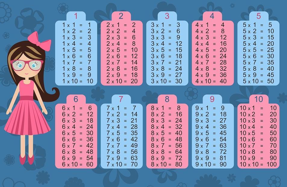 Vermenigvuldiging Werkbladen Beginner 3