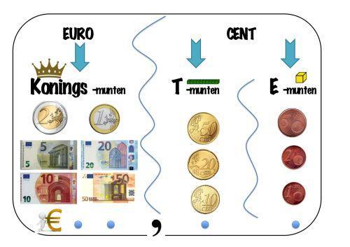Wiskunde Werkbladen Geld 7