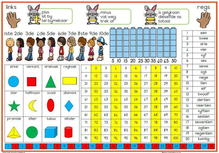 Algebra-werkbladen Voor Graad 5 10