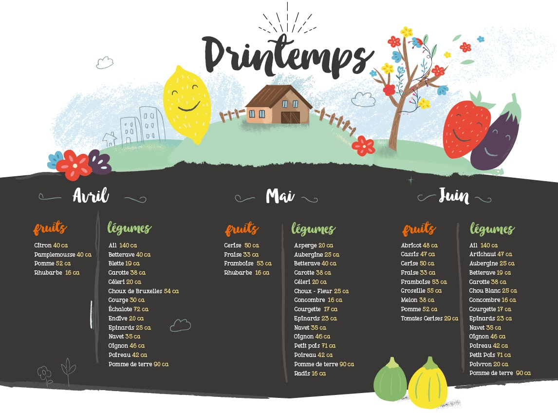 calendrier fruits légumes printemps