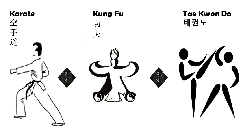 Taekwondo diferencia karate Diferencia entre