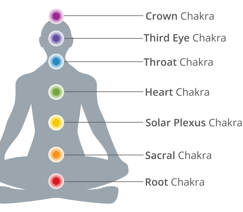 the major 7 chakras and how to unblock them