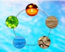 tive cycle with five elements (water, wood, fire, earth, metal)