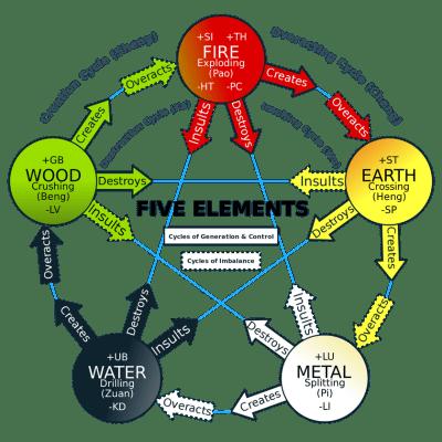 five elements explain