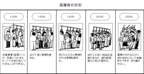 混雑率目安(国交省資料)