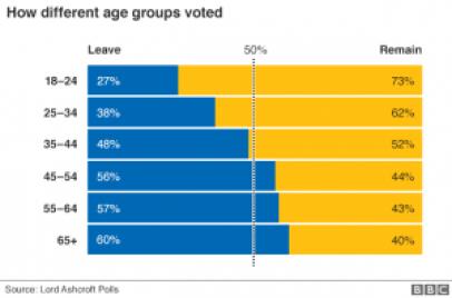 ブレグジット国民投票の年齢別の結果