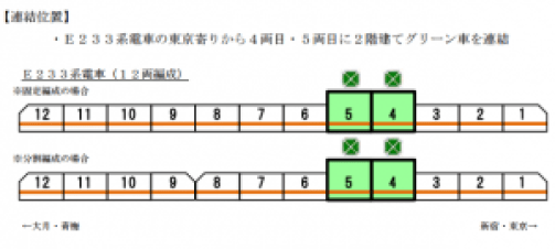 クリーン車の編成(予定)