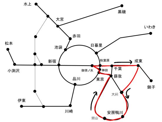 御茶ノ水⇒御茶ノ水(大回り乗車)