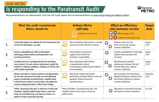 How Metro is responding to the Paratransit Audit