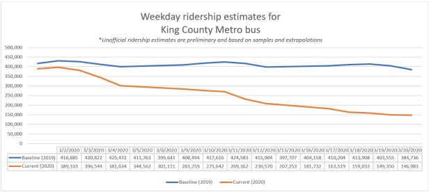 Ridership line graph showing reduction in riders March 2-20. of roughly 60% compared to 2019.