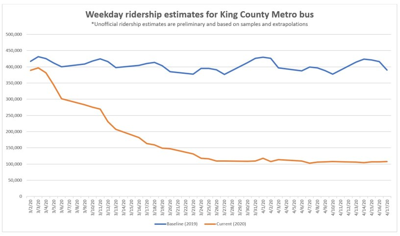 Line graph showing decreased weekday ridership through April 17