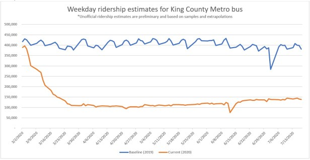 Metro estimated ridership line graph from March through mid July 2020