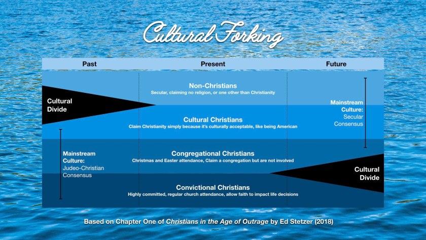 Ed Stetzer Cultural Forking