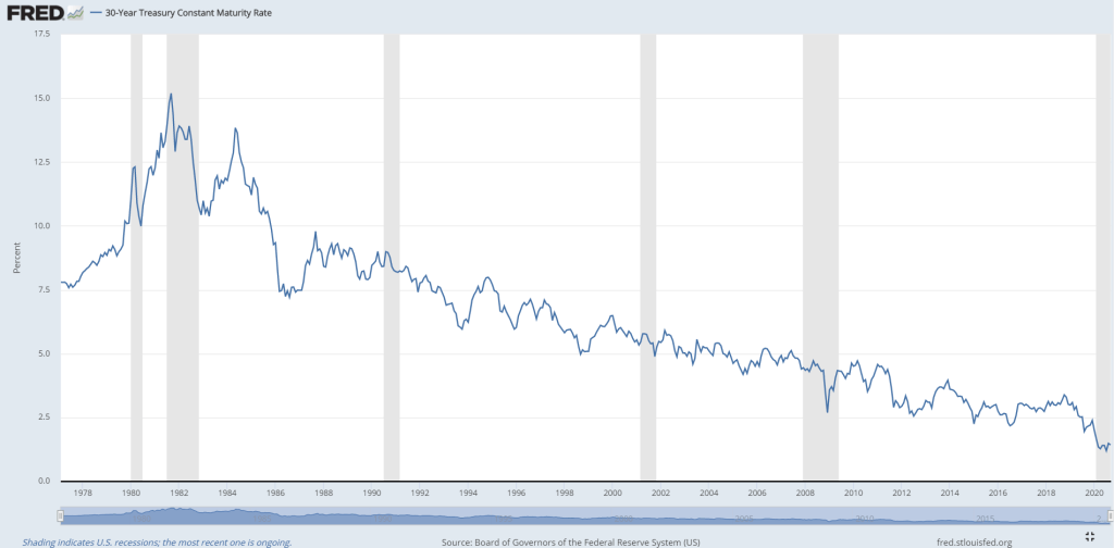 40-year chart on 30 year treasury constant maturity rate