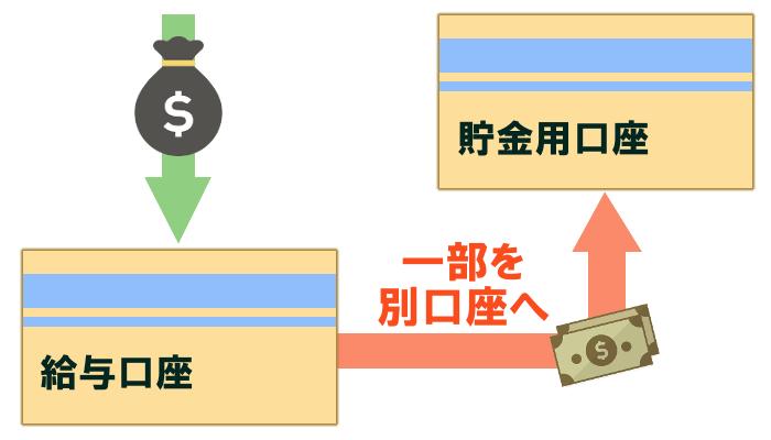 給与と貯金の口座を分けるイメージ図