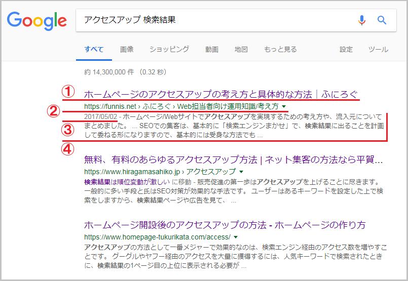 Google検索で表示される内容