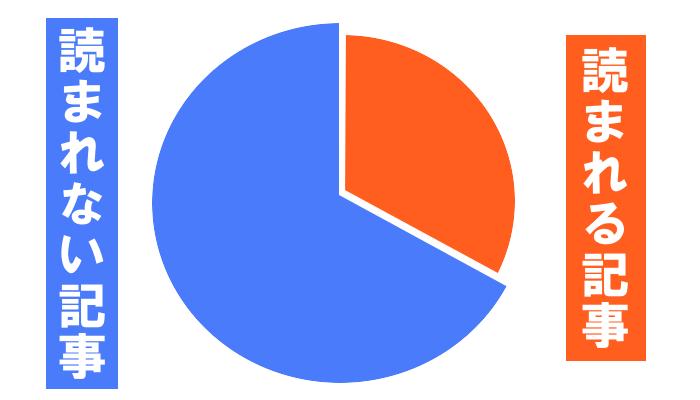 読まれる記事の割合