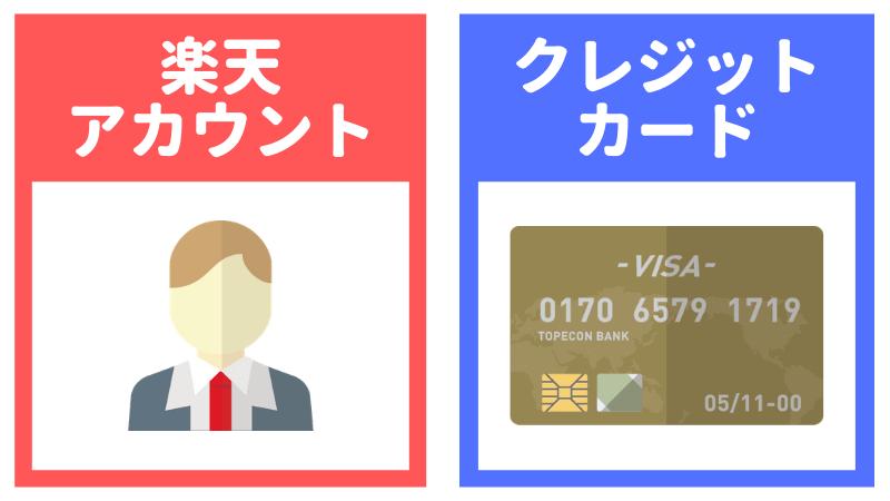 楽天アカウントとクレジットカードを示すイラスト