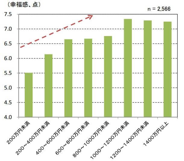 年収に対する幸福度を示すグラフ
