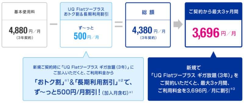 UQ WiMAXの料金表