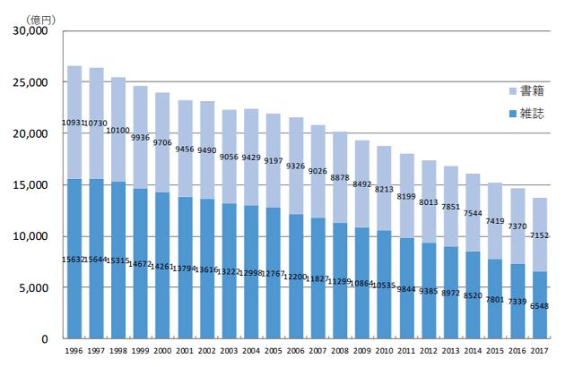 紙の出版市場規模