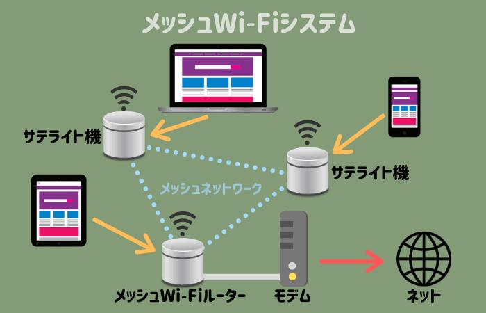 メッシュWi-Fiシステム
