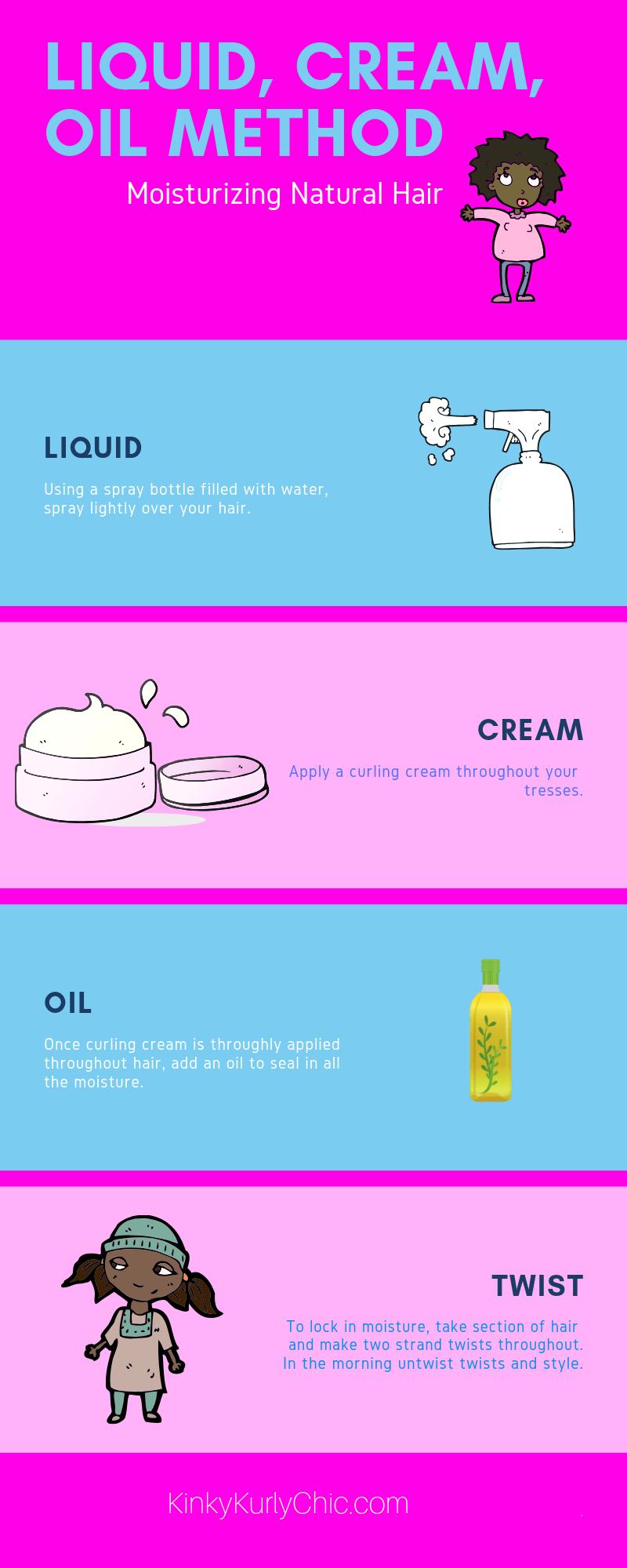 Liquid, Cream, Oil Method (L.C.O)