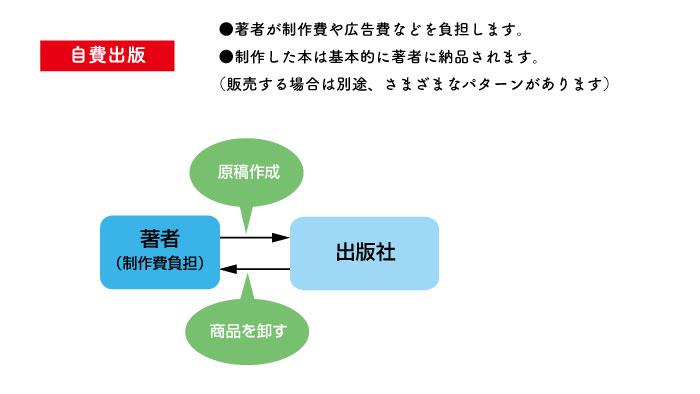 自費出版の場合の図