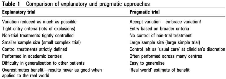 Tranexamic Acid in Trauma. Explanatory vs. Pragmatic Trial.