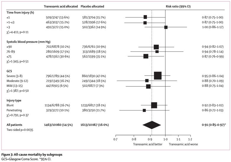 Tranexamic Acid in Trauma. CRASH-2 Data.