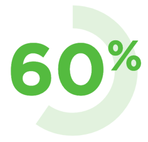 """Figure 1 - 60% from Splunk's """"The State of Dark Data"""" Report"""