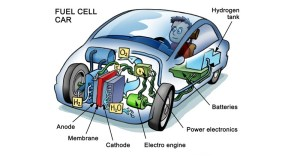 Hydrogen Powered Cars | Facts For Kids, Science « Kinooze