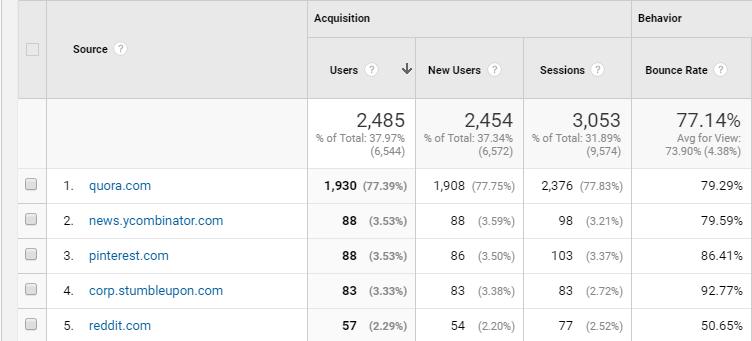 Tráfico de referencia de Quora Esas son más de 2,000 sesiones – apenas unos meses después de haber contestado en la plataforma.