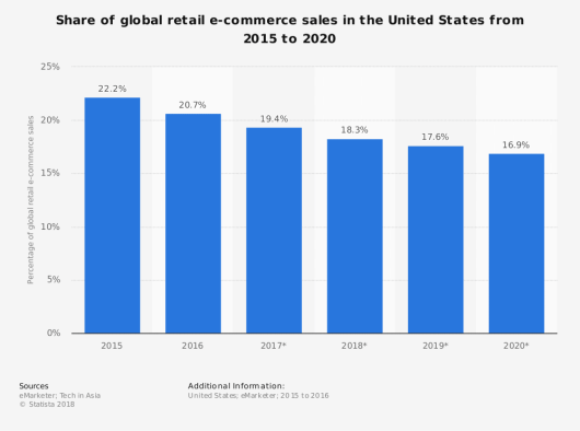 Part américaine des ventes sur le marché du commerce électronique