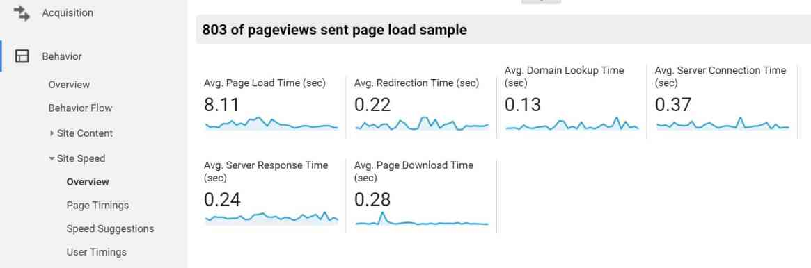 google analytics ttfb