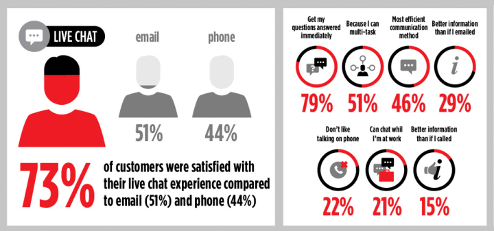 Live chat customer experience