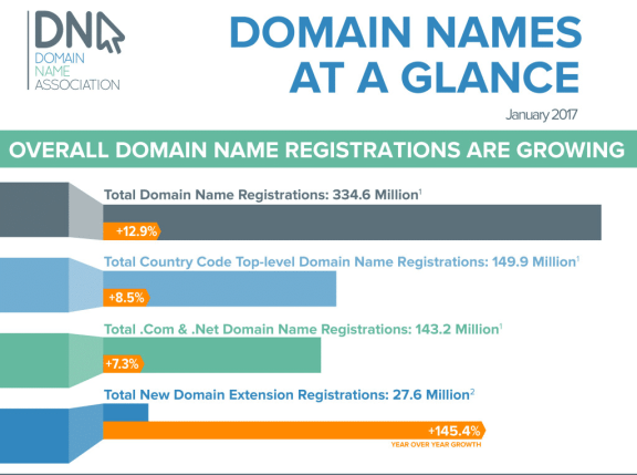Domain extensions growth