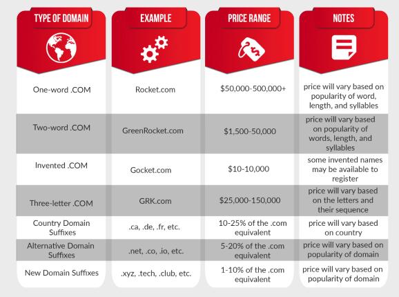 Price range domain extensions