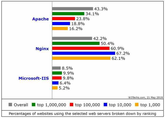 Percentage of websites using Nginx