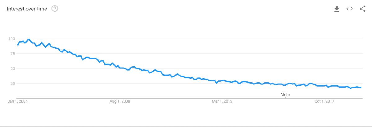 MariaDB vs MySQL: Interest in MySQL over time
