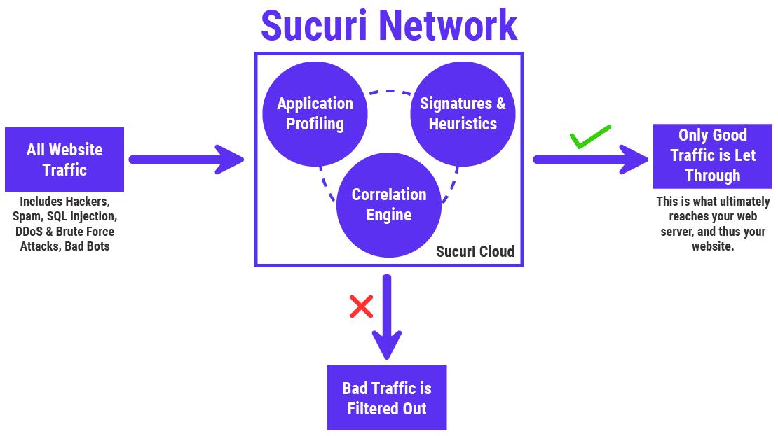 Cara kerja Firewall Aplikasi Web Sucuri (WAF)