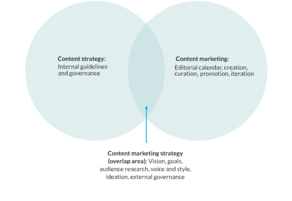 content strategy moz
