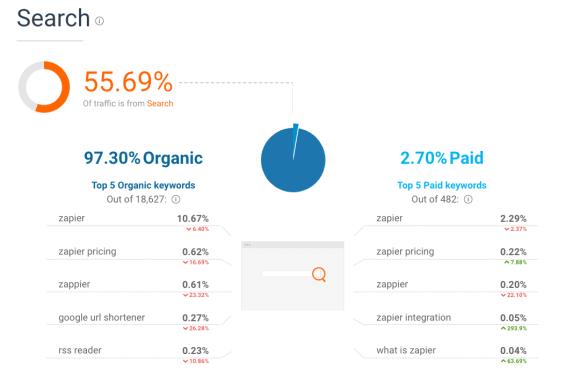 SimilarWeb Search report on Zapier.com