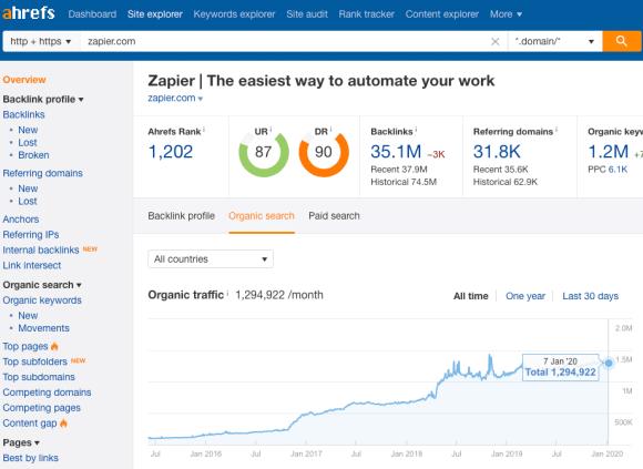 Ahrefs report on Zapier.com